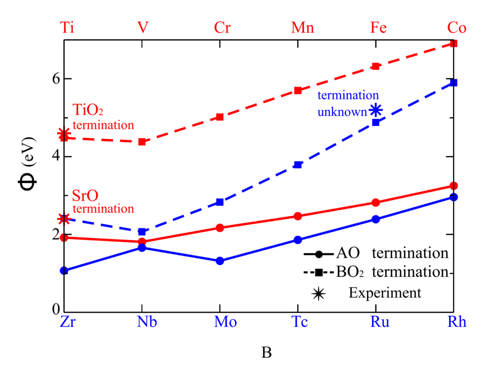 The development of novel functional materials in experimental labs combined with computer-based compound simulation brings the vision of materials design on a microscopic scale continuously closer to reality. For many applications interface and surface phenomena rather than bulk properties are key. One of the most fundamental qualities of a material-vacuum interface is the energy required to transfer an electron across this boundary, i.e., the work function. It is a crucial parameter for numerous applications, including organic electronics, field electron emitters, and thermionic energy converters. Being generally very resistant to degradation at high temperatures, transition metal oxides present a promising materials class for such devices. We have performed a systematic study for perovskite oxides that provides reference values and, equally important, reports on materials trends and the tunability of work functions. Our results identify and classify dependencies of the work function on several parameters including specific surface termination, surface reconstructions, oxygen vacancies, and heterostructuring.