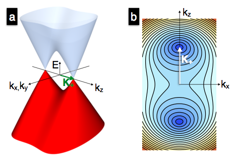 Fig. 1. Schematic depiction of the low-energy electron excitation spectrum in Dirac and Weyl semimetals. a) In a Dirac semimetal the bands are doubly degenerate due to the spin degree of freedom while in a Weyl semimetal they are non-degenerate. b) Contours of constant energy for ky = 0.