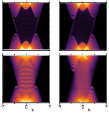 Fig. 2. Electron excitation spectra in a Weyl semimetal in the presence of a real  magnetic field B  (left) and pseudomagnetic field b (right) generated  by a torsional deformation. Top panels show spectral functions in the bulk, bottom panels correspond to the surface.