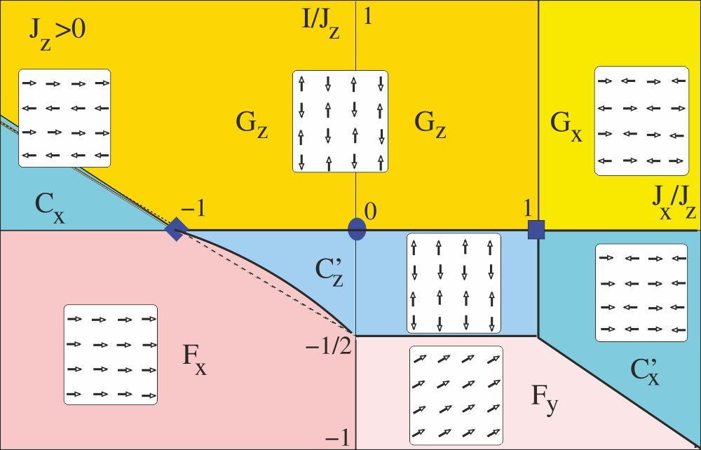 <p>Das Phasendiagramm des 2D Heisenberg-Kompass-Modells enthüllt die Komplexität bei frustrierten Wechselwirkungen. Endlicher Heisenberg-Austausch <em>I</em> ≠ 0 führt zu langreichweitiger Spinordnung, welche die nematische Ordnung des reinen Kompass Modells  unterdrückt. Auf der 'Kompass-Linie' (<em>I</em> = 0) findet man zwei multikritische Punkte (Quadrat und Diamant).</p> <p>The phase diagram of the 2D Heisenberg-compass model shows the complexity of phases emerging from frustrated interactions. Finite Heisenberg interaction <em>I</em> ≠ 0 triggers long range spin order which replaces the nematic order in the pure compass model. On the 'compass line' (<em>I</em> = 0) two multicritical  points  are found (square and diamond).</p> <p>F. Trousselet, A. M. Oleś, P. Horsch, Physical Review B <strong>86</strong>, 134412 (2012)</p>