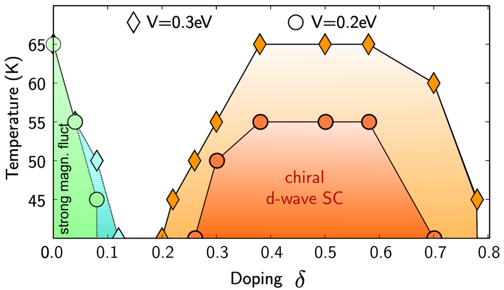 Correlated ad-atom systems on the Si(111) surface have recently attracted an increased attention as strongly correlated systems with a rich phase diagram. We study these materials by a single band model on the triangular lattice including 1/r long-range interaction. Employing the recently proposed TRILEX method we find an unconventional superconducting phase of chiral d-wave symmetry in hole-doped systems. The superconductivity is driven simultaneously by both charge and spin fluctuations and is strongly enhanced by the long-range tail of the interaction. We provide an analysis of the relevant collective bosonic modes and explain how in triangular symmetry both charge and spin channels contribute to the Cooper-pairing. Phys. Rev. B 97, 155145 (2018)