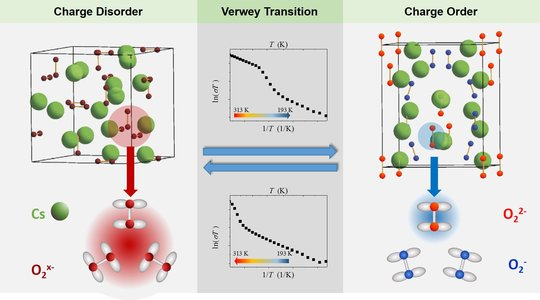 Verwey-type charge ordering transition in an open-shell p-electron compound