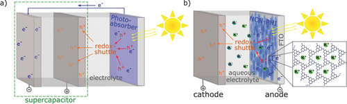 <span>Toward an Aqueous Solar Battery: Direct Electrochemical Storage of Solar Energy in Carbon Nitrides</span>