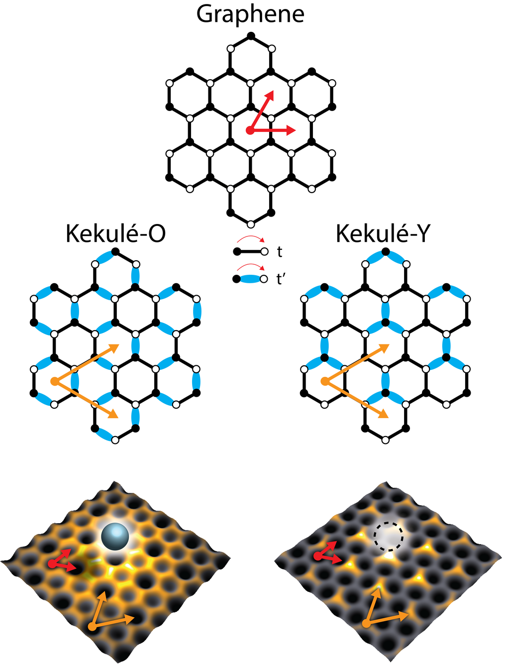 <strong>Fig 1.</strong> <strong>Kekul</strong><strong>é distortions in graphene</strong>