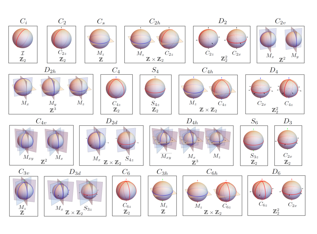 Symmetry Indicators and Anomalous Surface States of Topological Crystalline Insulators.   Physical Review X 8, 031070 (2018)