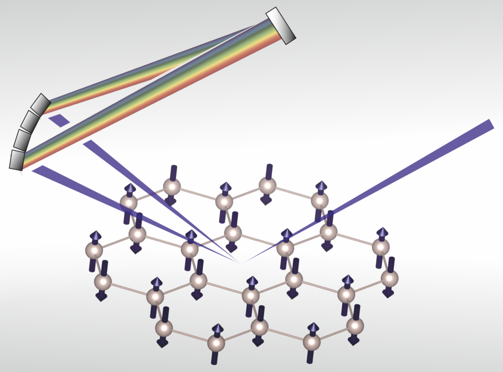 Spin waves and spin-state transitions in a ruthenate high-temperature antiferromagnet.   Nature Materials (2019)