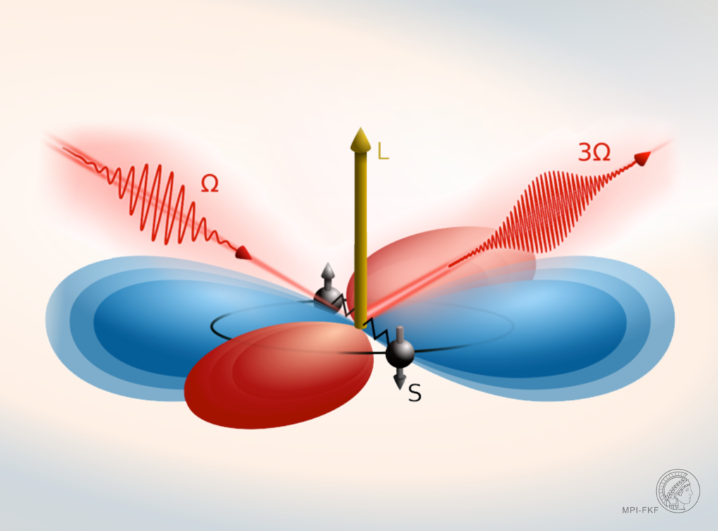 Phase-resolved Higgs response in superconducting cuprates   Nature Communications 11, 1793 (2020)