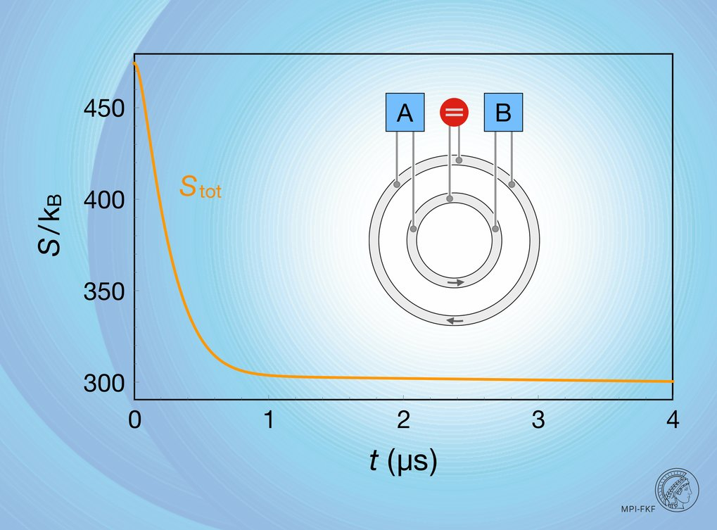 Inconsistency between Thermodynamics and Probabilistic Quantum Processes